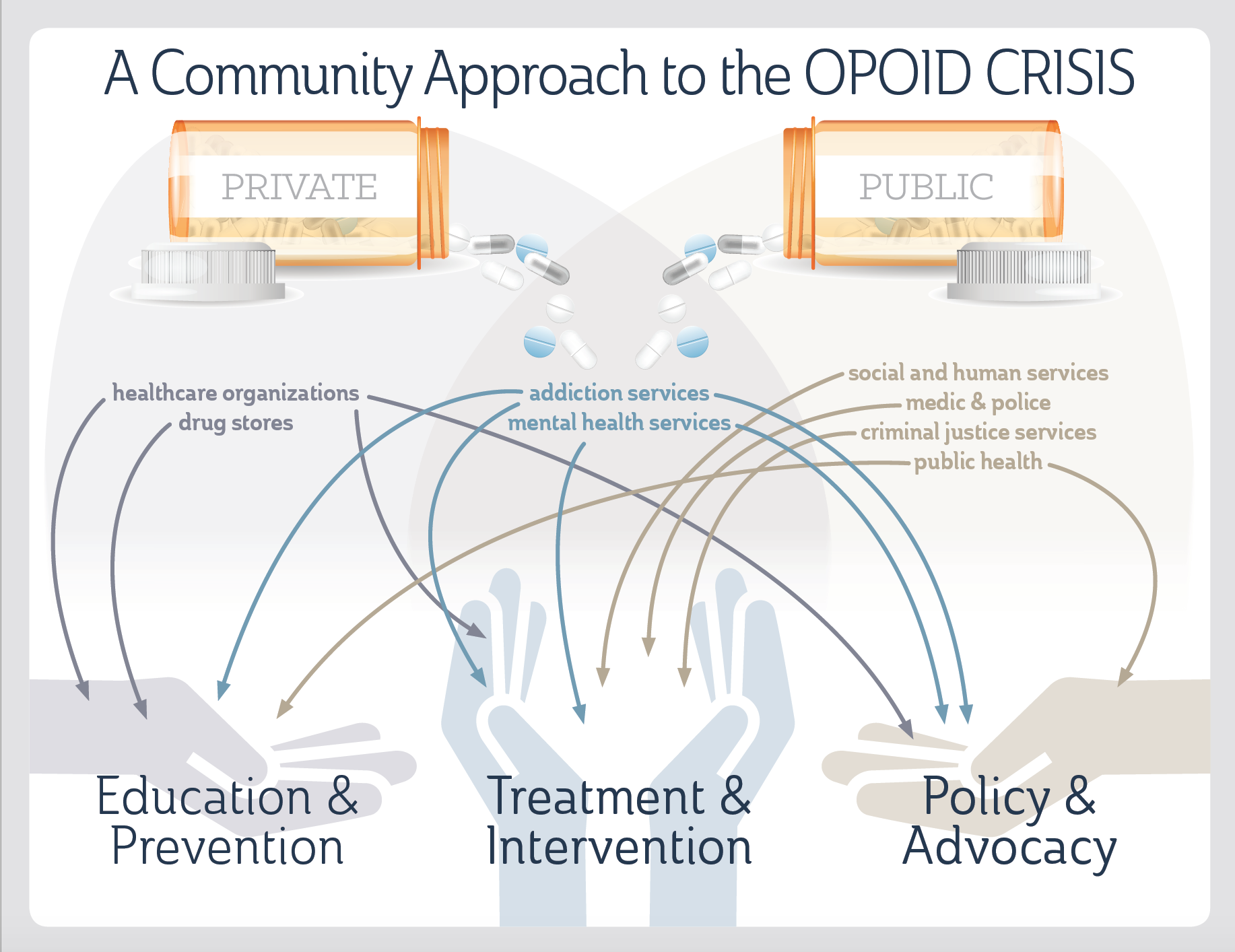 Infographic about the community approach to the opioid epidemic.
