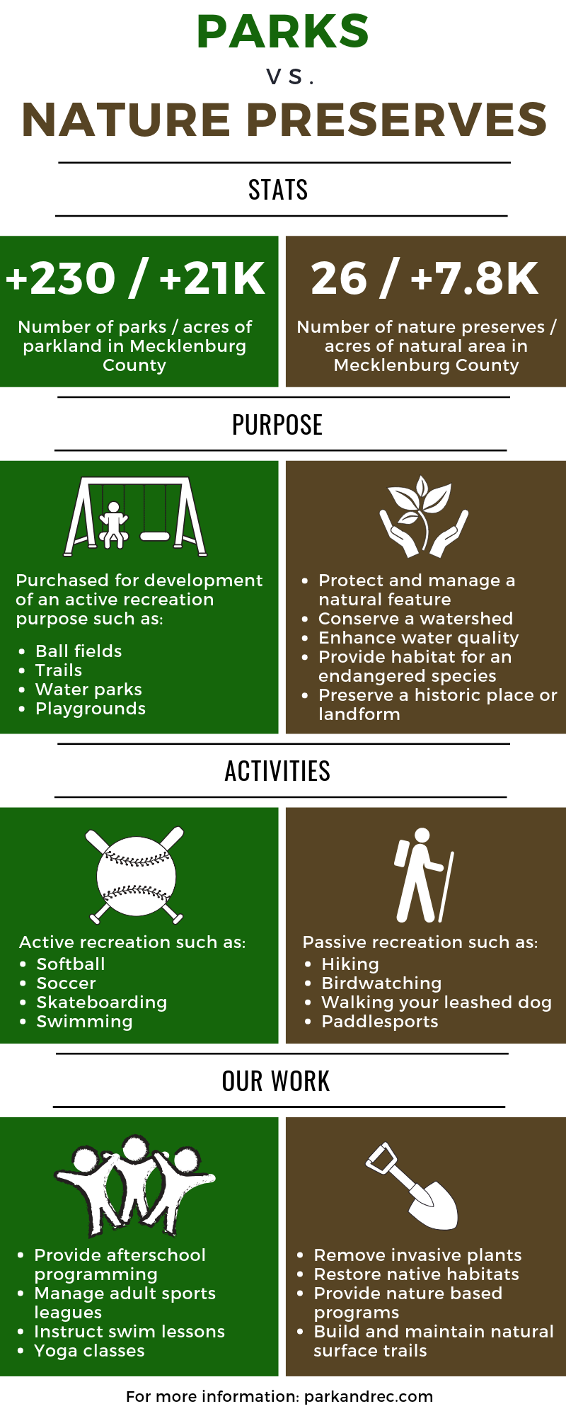 Infographic explaining the difference between parks and nature preserves, including their purposes, the activities you can do at each, and the work Park and Rec does at each.