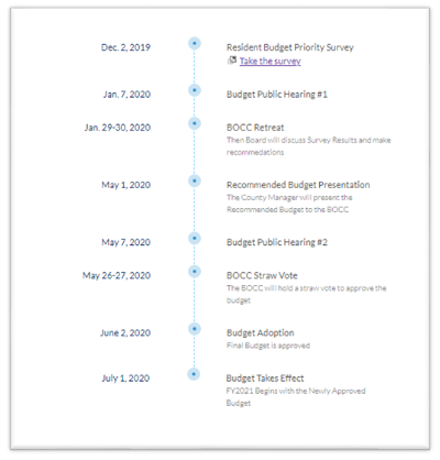 Photo of the timeline to make your voice heard in budget process. From the December 2019 survey opening to the budget taking effect July 1, 2020.